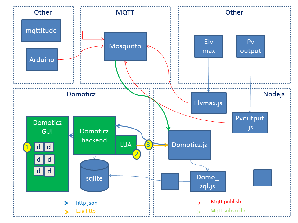 90] MQTT Support - Page 3 - Domoticz